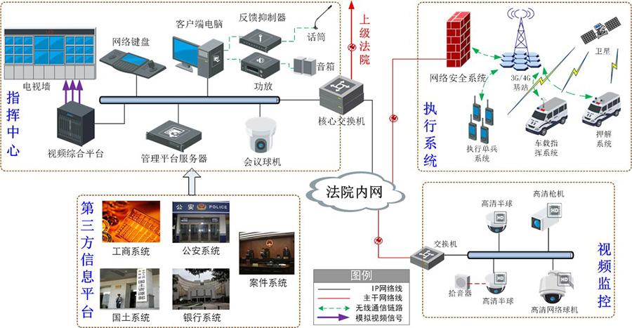 执行指挥调度系统拓扑图